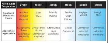 What Color Temperature Is Best For Outdoor Lighting