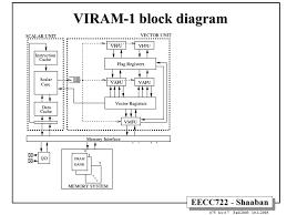 logic diagram 4 x 3 memory wiring diagram expert logic diagram 4 x 3 memory wiring diagram used logic diagram 4 x 3 memory