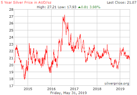 Silver Price Chart Australia Price Of Silver Aud Peoples Bank Al