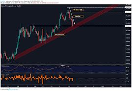 Euro Price Forecast Will Eur Nok Break 7 Year Uptrend