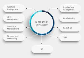 What Is Enterprise Resource Planning System Erp Tally