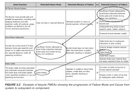 Fmea Rating Chart Using Fmea To Manage Risk 9000 Store