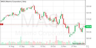 Masi Stock Chart Techniquant Masimo Corporation Masi Technical Analysis