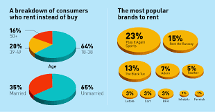 Generation Rent How Millennials Are Fueling The Rental Economy