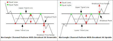 Chart Patterns Gorgeous Tutorial On Rectangle Channel Chart Pattern