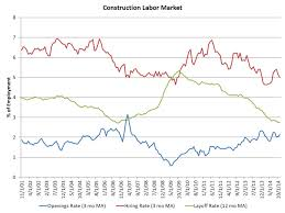 rising number of open jobs in construction eye on housing the sector hiring rate as measured on a three month moving average basis declined in to 5% after a significant rise during the summer