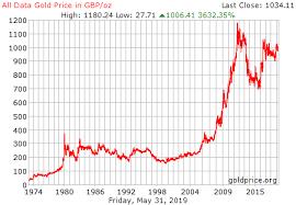 Price Of Gold Uk December 2019