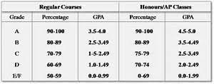 High School Gpa Chart Getting The Best High School Gpa Calculator