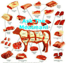 Steak Color Chart Color Beef Cutting Chart Meat Cutting Chart For Beef Alnwadi
