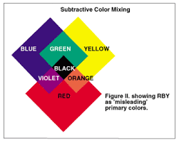 Primary Color Mixing Chart 10 Meticulous Primary And Secondary Colour Chart