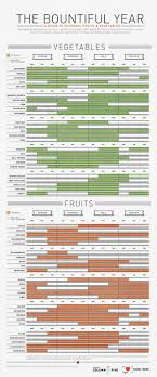 Whats In Season Chart What To Eat When To Eat It Daily Infographic