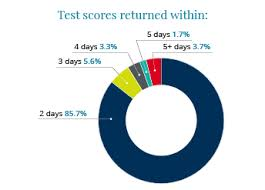 I Ready Score Chart How Long Will I Wait For My Pte Academic Results Pte Academic