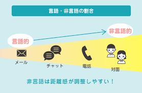 非 言語 的 コミュニケーション
