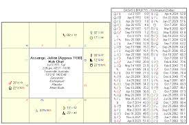 Julian Assange Natal Chart Wikileaks Julian Assange Horoscope Analysis With Astro