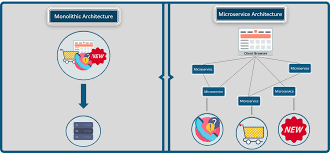 Microservice Architecture Learn Build And Deploy