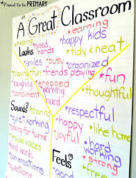 Classroom Expectations Creating A Classroom Contract