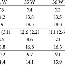 Values Of Afi In Cm By Different Authors Download Table