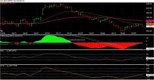 Subscription Commodity Charts Online Trading Weekly