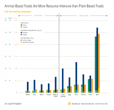 Protein In Vegetables Vs Meat Chart Heres How We Can Rethink The Way We Eat Meat World