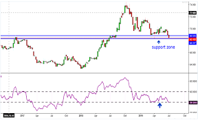 Us Dollar Trading In Oversold Zone Expect A Bounceback In