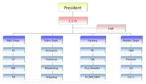 Factory Organization Chart Qtc Organization Chart Quitewin Technology Corporation