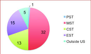 Pst To Est Chart Pie Chart Showing The Distribution Of Responses To Question