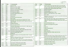 ford focus fuse box 2003 not lossing wiring diagram • 2012 ford focus fuse box diagram car autos gallery ford focus c max 2003 fuse box