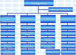 Online Store Organizational Chart Saudi Tkt