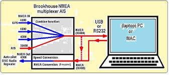 nmea and multiplexers Wiring-Diagram for HDS-7 NMEA 0183 in any of the diagrams shown above, the gps signal can be split to go to both the nmea multiplexer and the radio