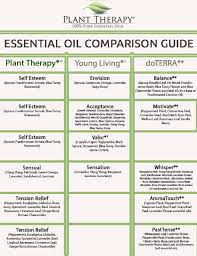 Page 5 Final Essential Oil Brands Essential Oils