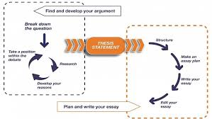 essay writing anu the essay writing process from argument to written work