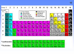P ERIODIC T ABLE T RENDS PERIODIC TABLE UNIT. - ppt download