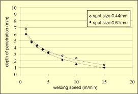 The Effect Of Spot Size And Laser Beam Quality On Welding