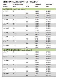 Detailed Reloading Data Charts 308 Winchester Reloading Data