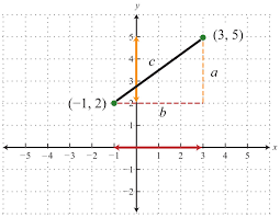 distance formula frequently you need to calculate the distance between two points