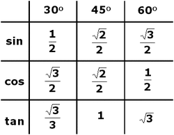 30 45 60 Chart Math Archives Ace Tutoring Ace Tutoring
