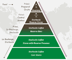 let s look at starbucks growth strategy