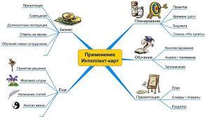 Тренинг Интеллект карты в Хабаровске в Дальневосточный  Тренинг Интеллект карты