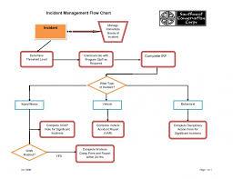 Itil Request Fulfillment Process Flow Chart 007 Itil Major Incident Management Process Flow Chart