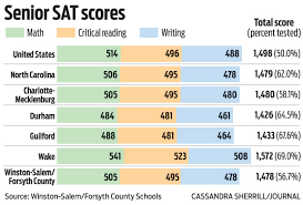Sat Scores How Important Are They For Potential Recruits