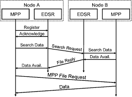 Message Sequence Chart For Data Search And Download Process