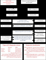 Screening For Diabetes During Pregnancy Flow Chart