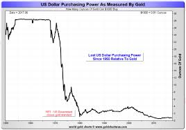 Gold Hedges Usd Devaluation Rise In Oil Food And Cost Of