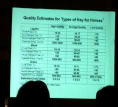 Hay Quality Chart At The Free Horse Health Seminar At