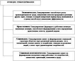 Курсовая работа Заработная плата как основная форма мотивации 1 2 Мотивационная составляющая заработной платы