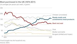 Veal Meat Chart Britains Changing Meat Buying Habits Bbc News