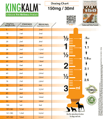 Cbd Dosage For Dogs Clearing Up The Confusion