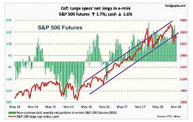 The Cot Report Is The S P 500 Ready To Rally See It Market