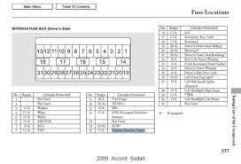 2011 accord fuse box location 2009 honda accord fuse box diagram 2009 honda accord fuse box diagram wiring 2011 the 2010
