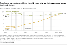 Civilian Pay Chart 2018 For Most Americans Real Wages Have Barely Budged For